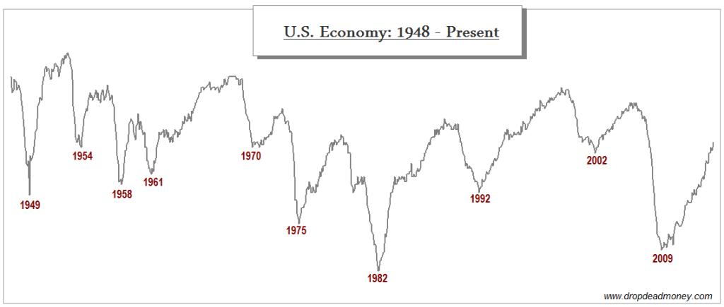 The Economy Q3 / 2014