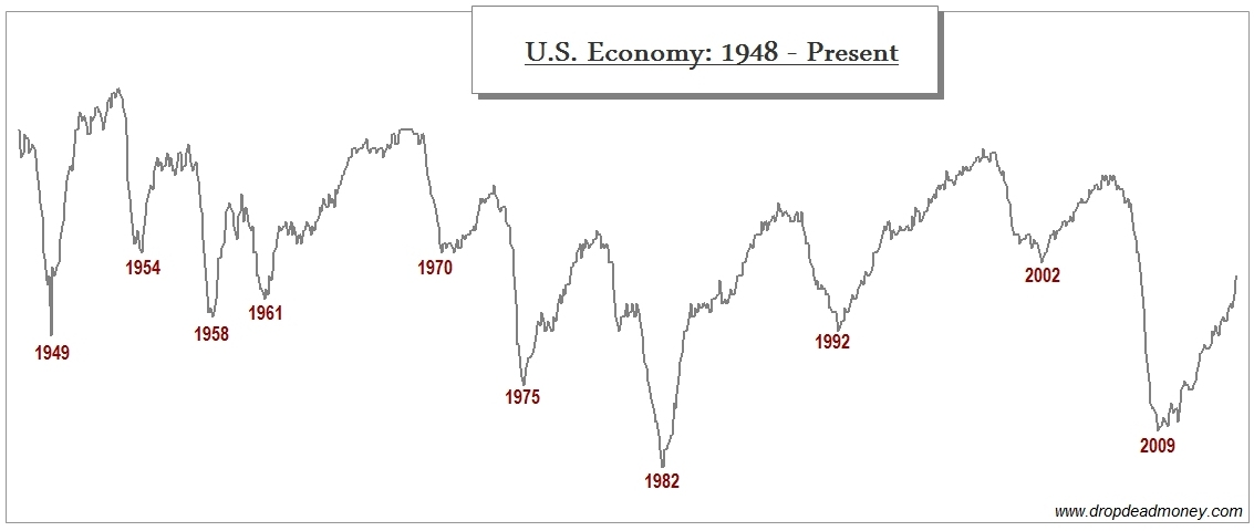 Economy economic cycle recession Drop Dead Money