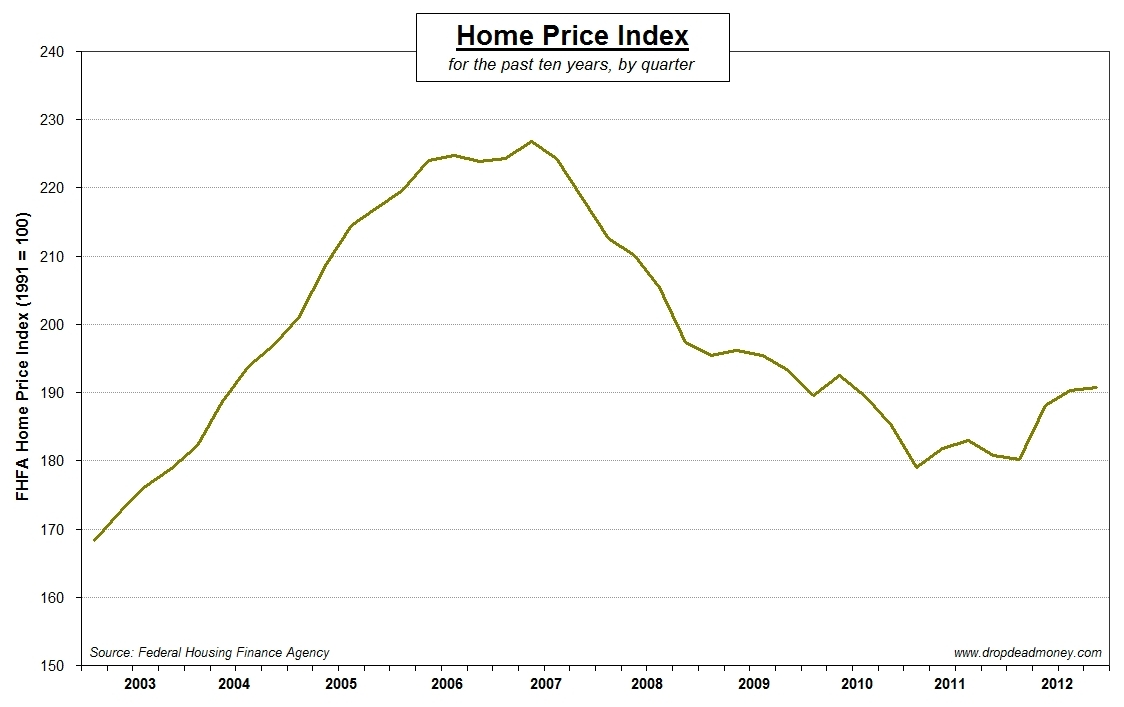U.S. home prices for the past ten years: up and down