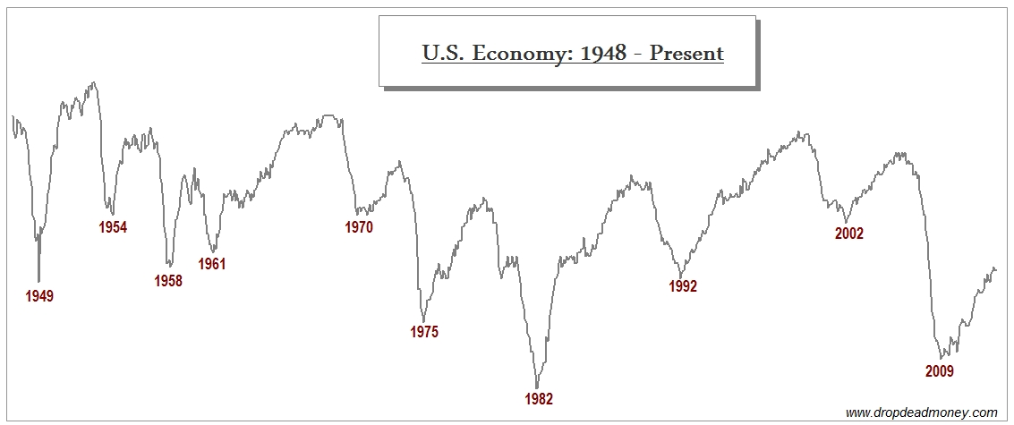 U.S. Economy with recession bottoms dated in red