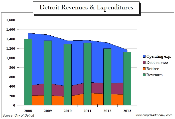 Revenue & expenditures in Detroit