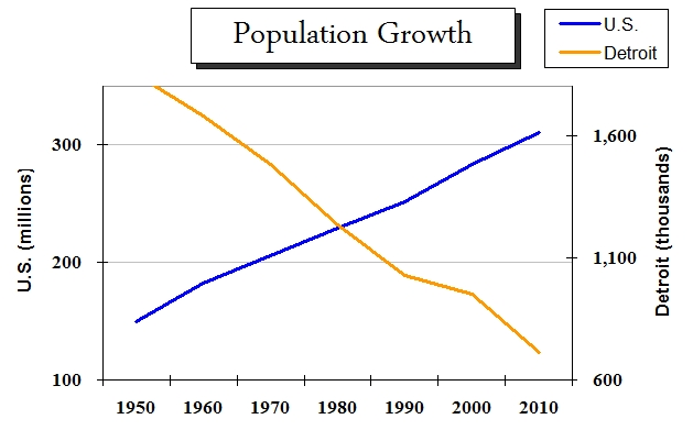 Population trends: Detroit vs U.S.