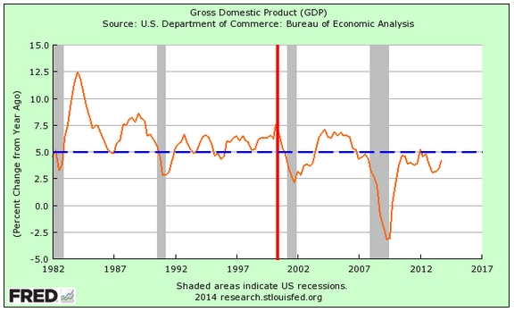 economy 2014 - gdp reagan-obama
