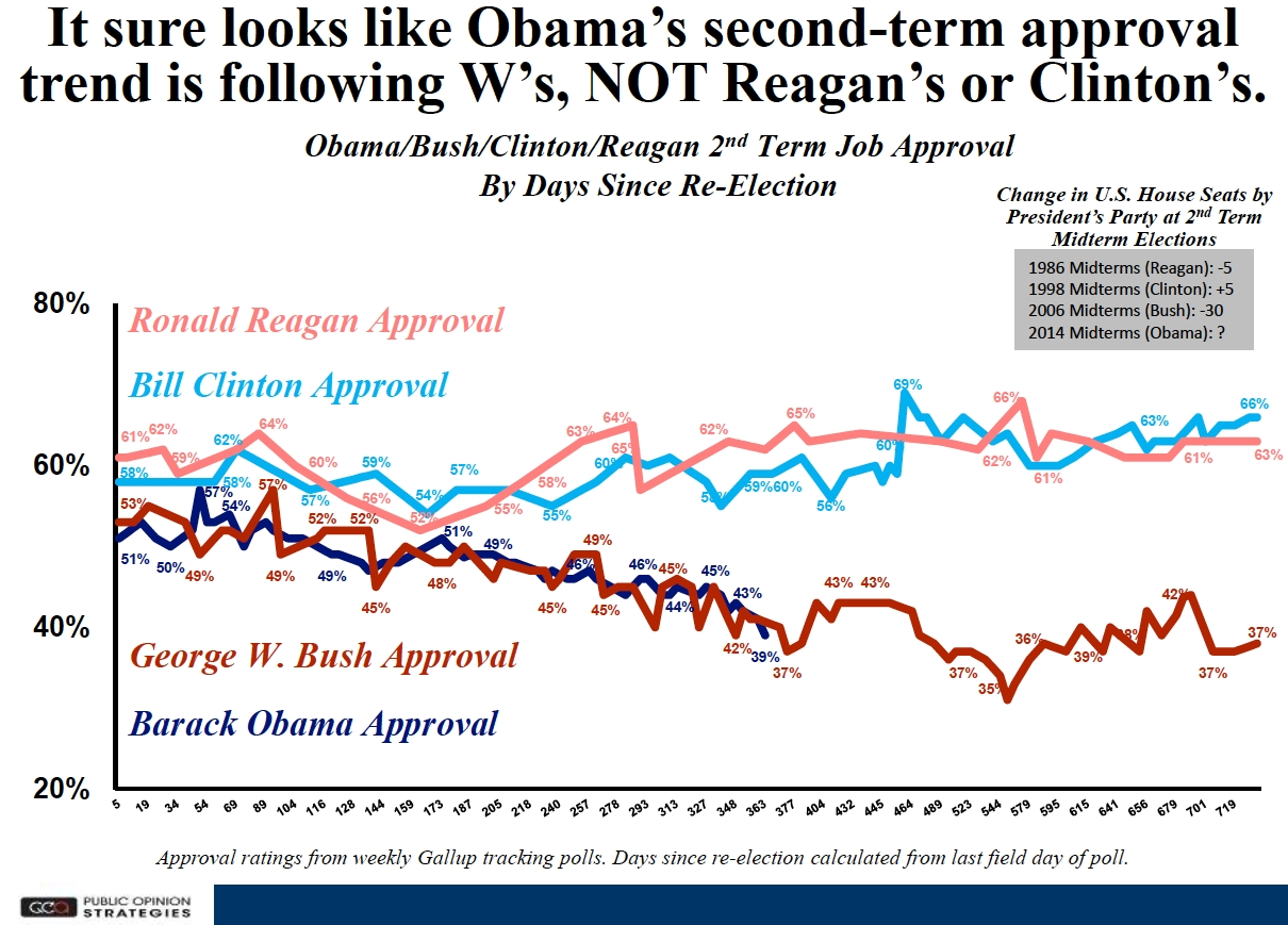 economy 2014 - presidential approval ratings