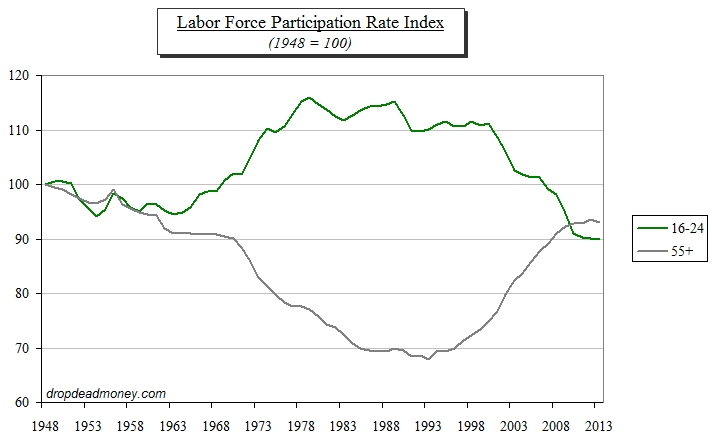 Jobs - labor force participation