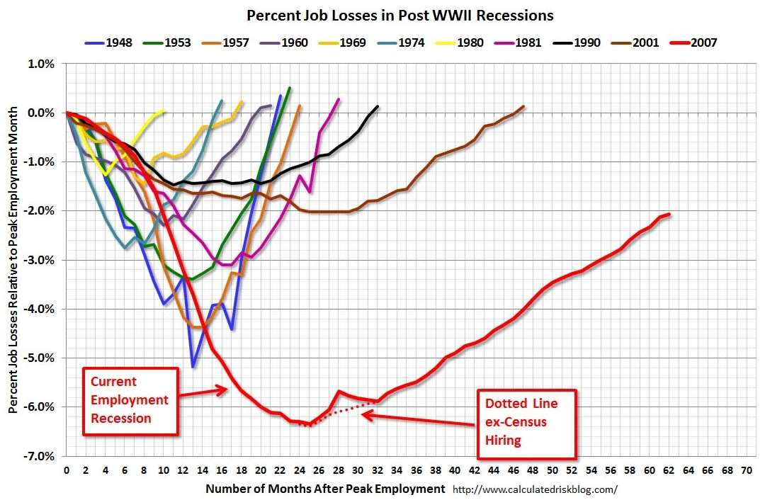 Jobs recovery: slowest ever