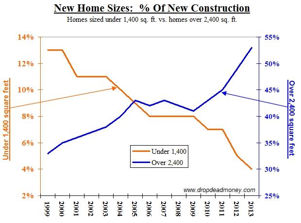 New construction - tiny houses vs. large homes