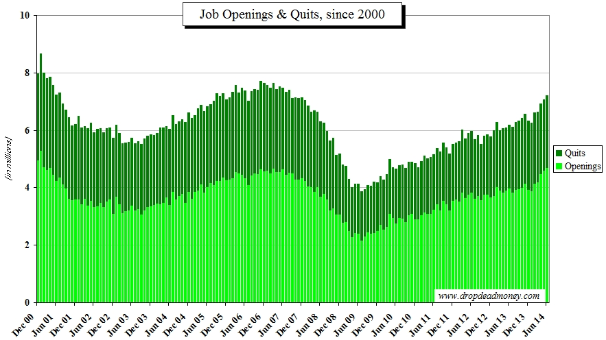 Job opportunities and quits