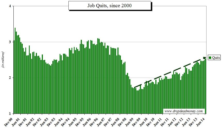 Job quits