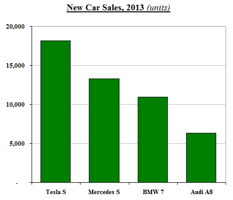 electric car sales 2013