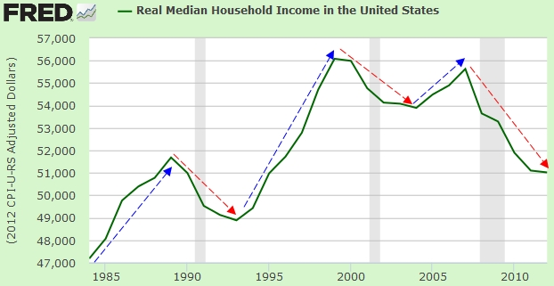 household income job